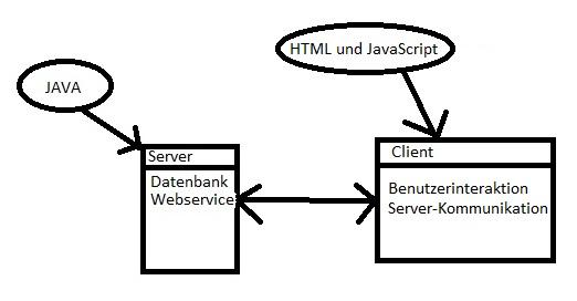 java programmieren lernen webanwendung