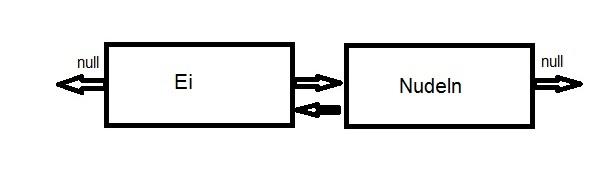 LinkedList zwei Knoten