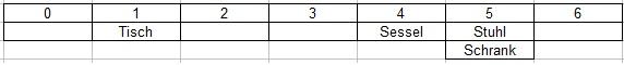 Java Hashmap verkettung der Überläufer 2