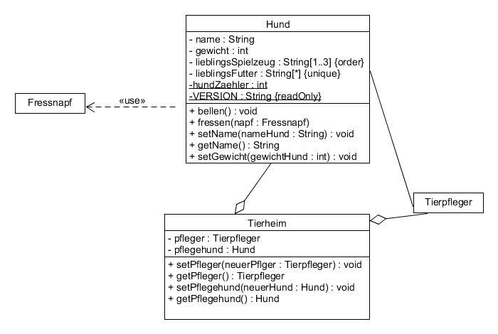 UML_Klassendiagramm_Aggregation