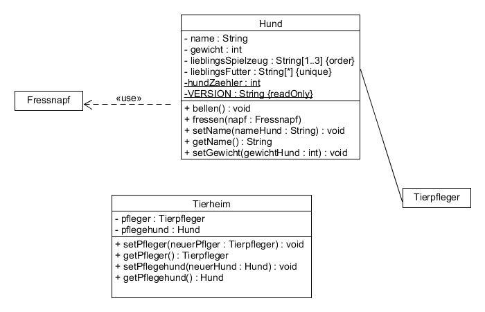 UML Klassendiagramm Assoziation
