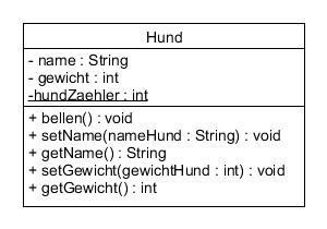 UML Klassendiagramm static