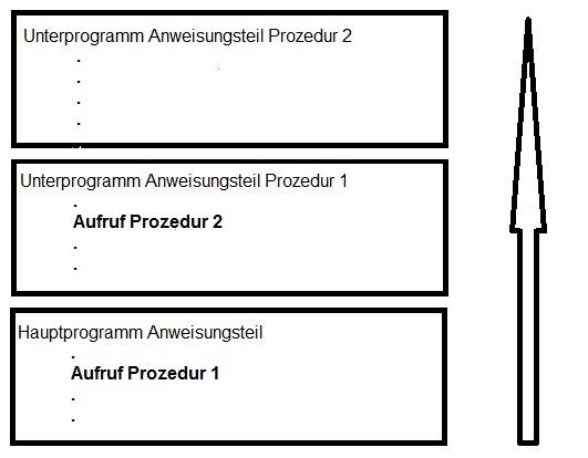 Was ist objektorientiterte Programmierung Exceution Stack