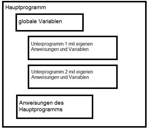Was ist objektorientierte Programmierung prozedural