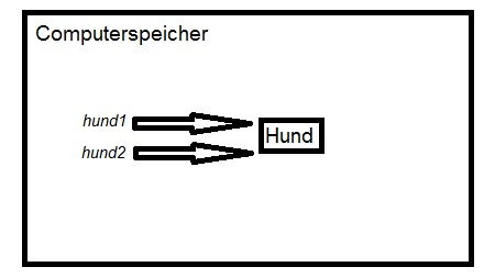 Java Object clone