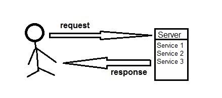 RESTful Webservice