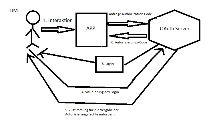 OAuth Autorisierungs-Code