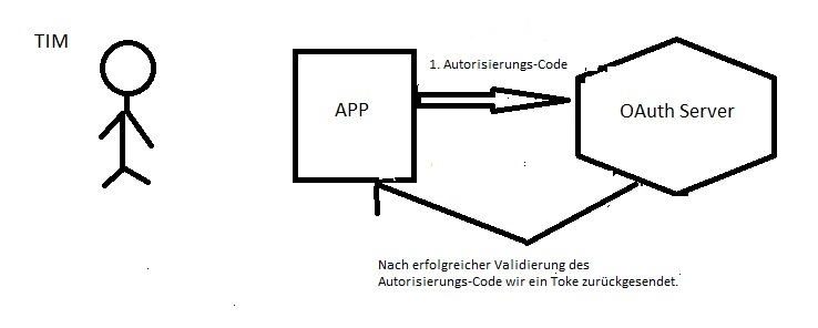 OAuth 2.0 Step 2