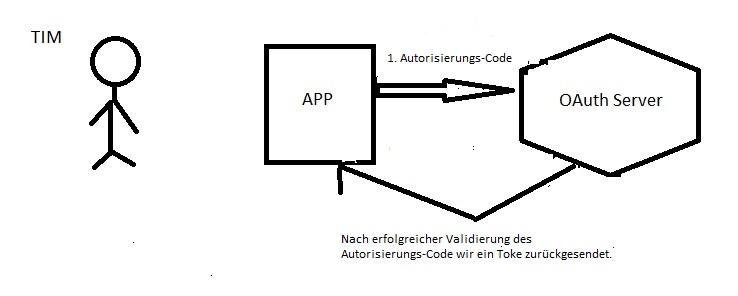 OAuth 2.0 Step 2