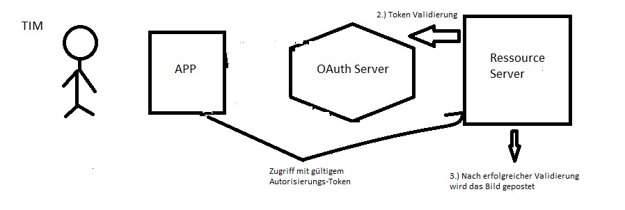 OAuth Schritt 3