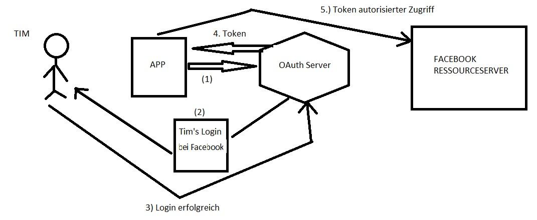 OAuth Workflow im Groben