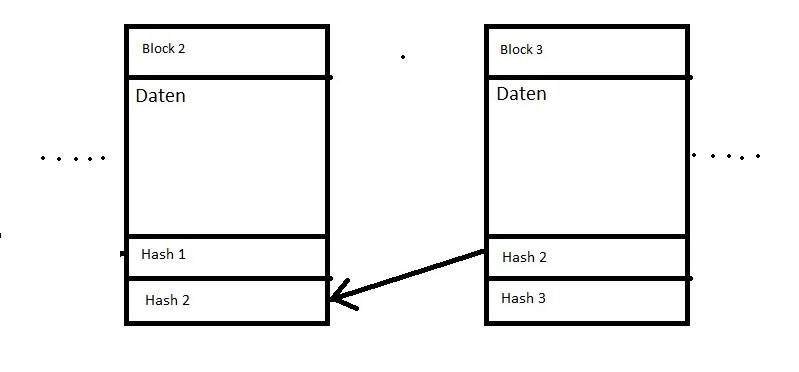Blockchain Ausschnitt