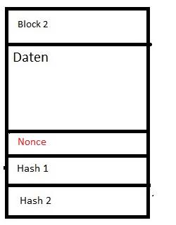 Blockhchain Nonce