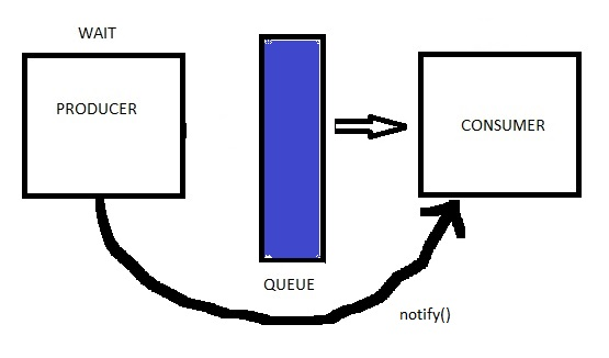 Consumer_Producer_Pattern