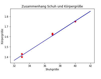 Lineare Regression
